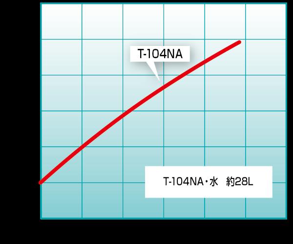 T-104NA