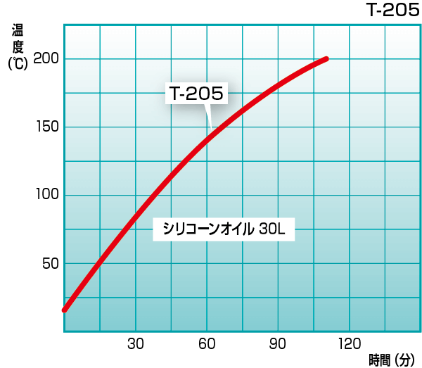 T-205