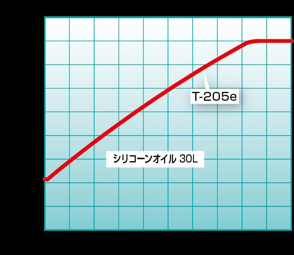 T-205e