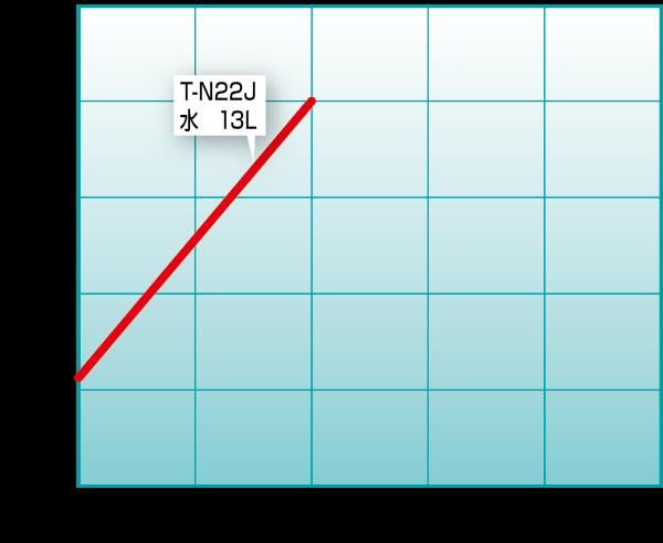T-N22J