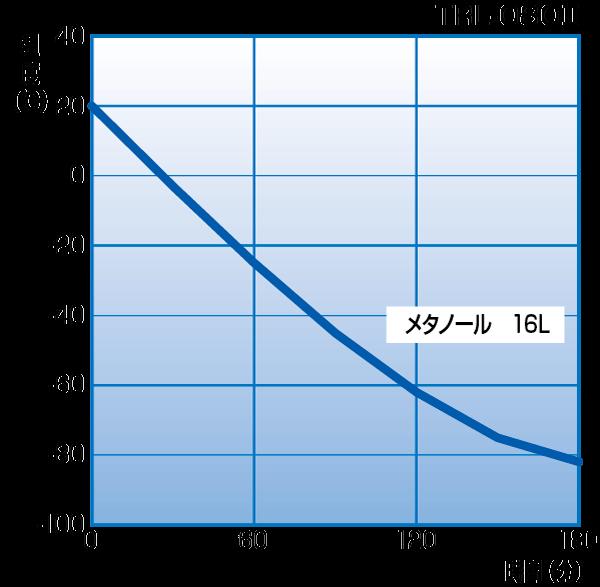 TRL-080II