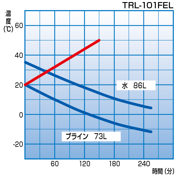 TRL-101FEL