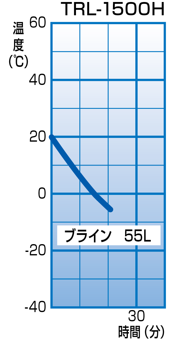 TRL-1500H