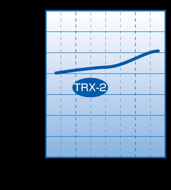 TRX-2