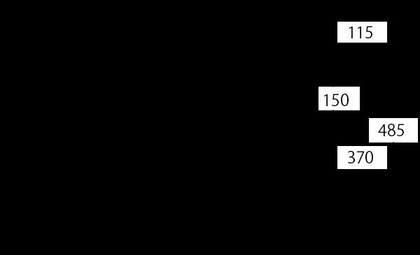 T-22LAS