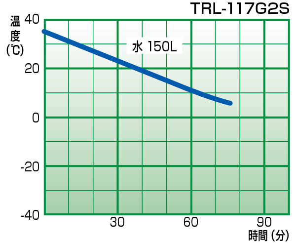 TRL-117G2S